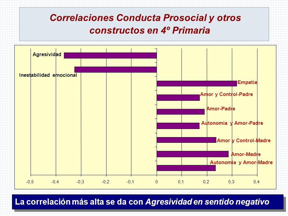 Correlaciones Conducta Prosocial y otros constructos en 4º Primaria La correlación más alta se da con Agresividad en sentido negativo -0,5-0,4-0,3-0,2