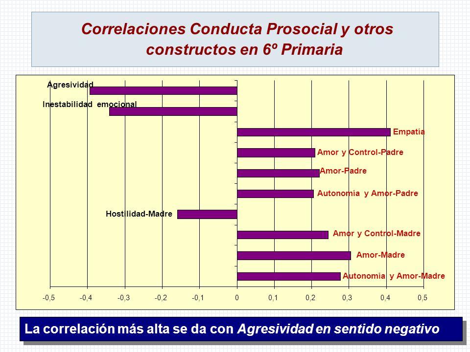 Correlaciones Conducta Prosocial y otros constructos en 6º Primaria -0,5-0,4-0,3-0,2-0,100,10,20,30,40,5 Autonomía y Amor-Madre Amor-Madre Amor y Cont