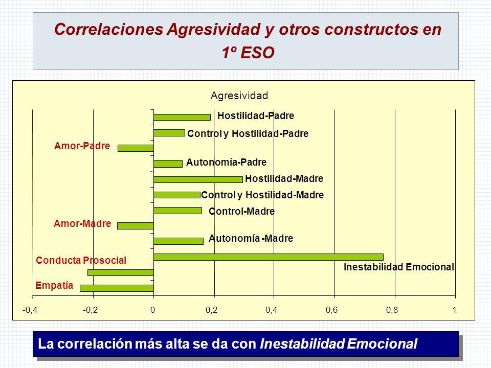 Correlaciones Agresividad y otros constructos en 1º ESO La correlación más alta se da con Inestabilidad Emocional Agresividad -0,4-0,200,20,40,60,81 E