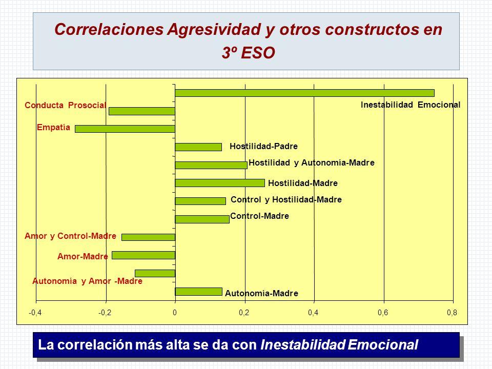 Correlaciones Agresividad y otros constructos en 3º ESO La correlación más alta se da con Inestabilidad Emocional -0,4-0,200,20,40,60,8 Autonomía-Madr