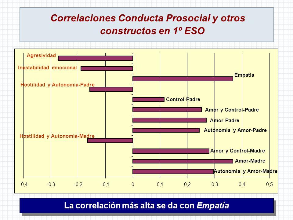 Correlaciones Conducta Prosocial y otros constructos en 1º ESO La correlación más alta se da con Empatía -0,4-0,3-0,2-0,100,10,20,30,40,5 Autonomía y