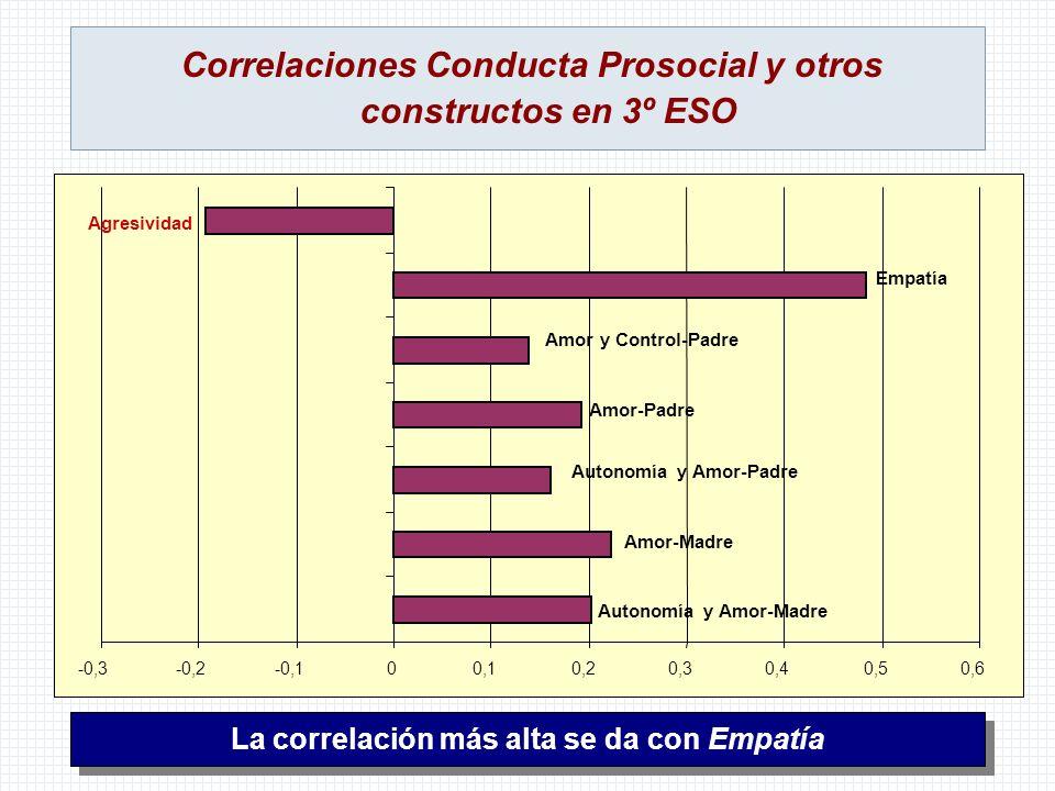 Correlaciones Conducta Prosocial y otros constructos en 3º ESO -0,3-0,2-0,100,10,20,30,40,50,6 Autonomía y Amor-Madre Amor-Madre Autonomía y Amor-Padr
