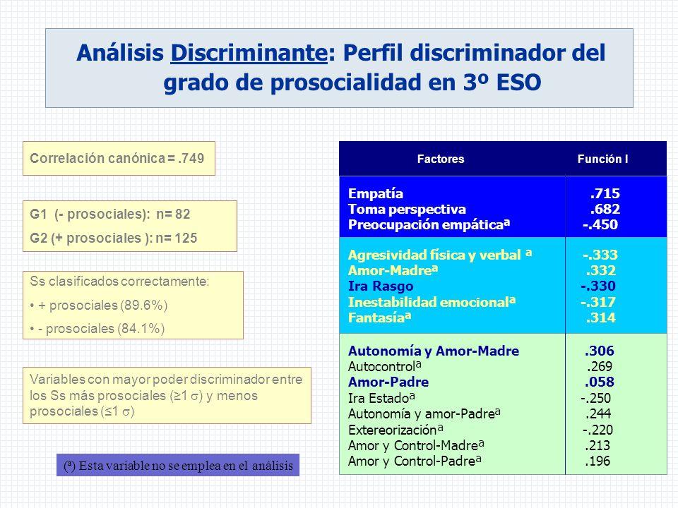 Variables con mayor poder discriminador entre los Ss más prosociales (1 ) y menos prosociales (1 ) (ª) Esta variable no se emplea en el análisis Corre