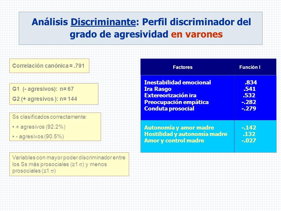 Variables con mayor poder discriminador entre los Ss más prosociales (1 ) y menos prosociales (1 ) Correlación canónica =.791 Ss clasificados correcta