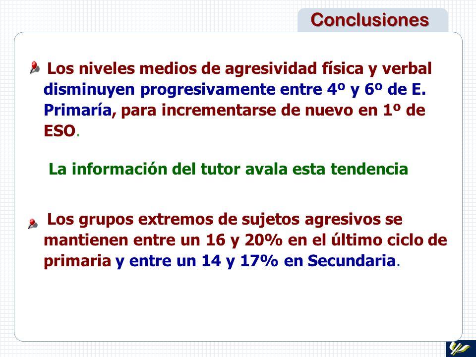 Conclusiones Los grupos extremos de sujetos agresivos se mantienen entre un 16 y 20% en el último ciclo de primaria y entre un 14 y 17% en Secundaria.