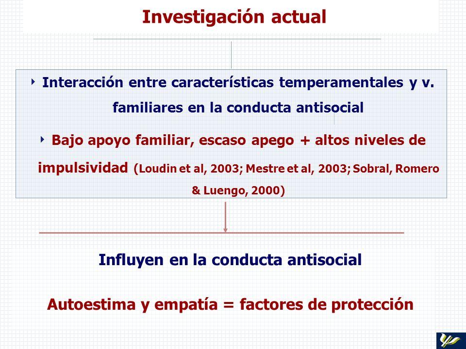 Investigación actual Interacción entre características temperamentales y v. familiares en la conducta antisocial Bajo apoyo familiar, escaso apego + a