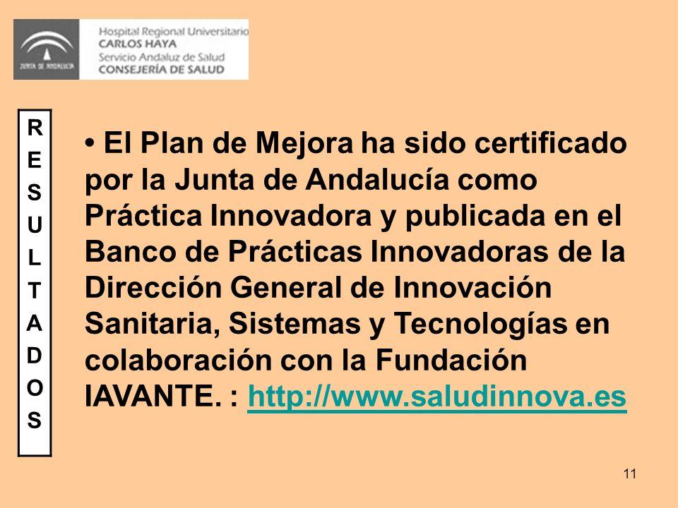 11 RESULTADOSRESULTADOS El Plan de Mejora ha sido certificado por la Junta de Andalucía como Práctica Innovadora y publicada en el Banco de Prácticas Innovadoras de la Dirección General de Innovación Sanitaria, Sistemas y Tecnologías en colaboración con la Fundación IAVANTE.