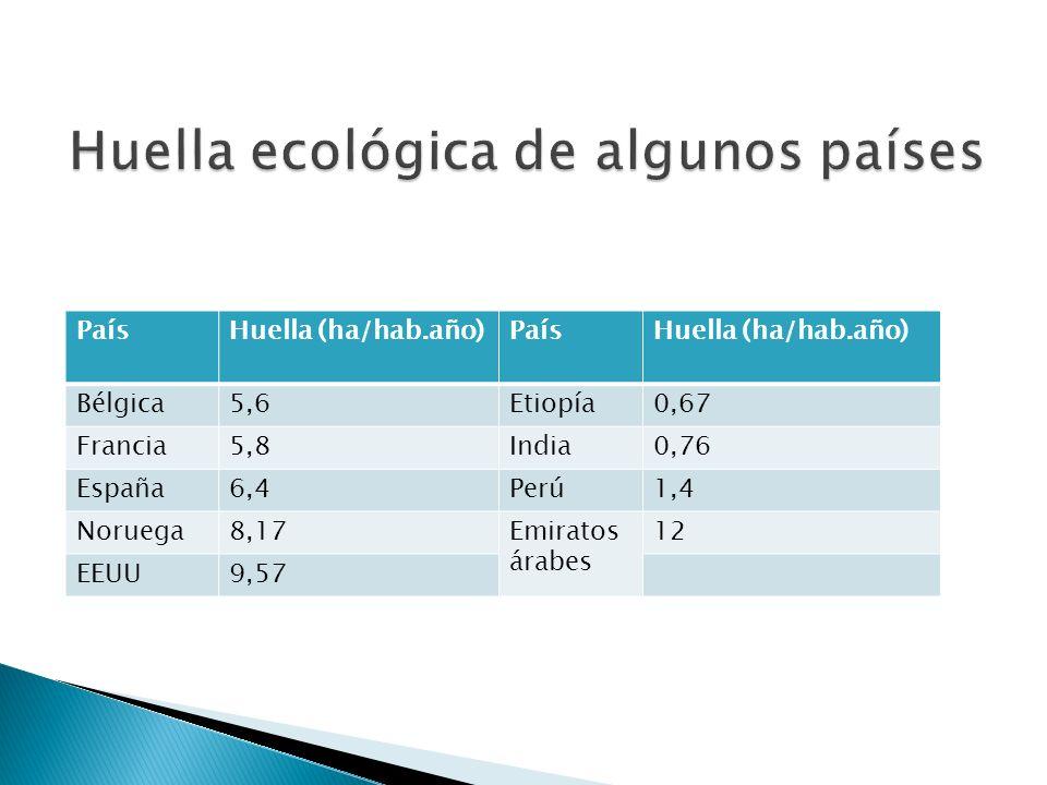 PaísHuella (ha/hab.año)PaísHuella (ha/hab.año) Bélgica5,6Etiopía0,67 Francia5,8India0,76 España6,4Perú1,4 Noruega8,17Emiratos árabes 12 EEUU9,57