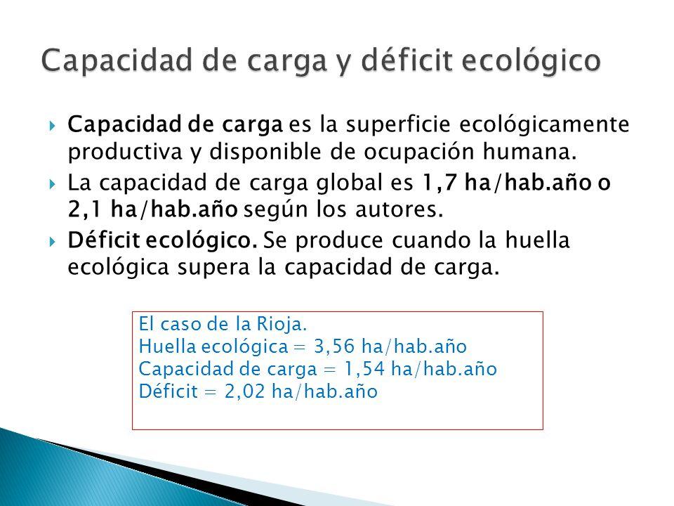 Capacidad de carga es la superficie ecológicamente productiva y disponible de ocupación humana. La capacidad de carga global es 1,7 ha/hab.año o 2,1 h