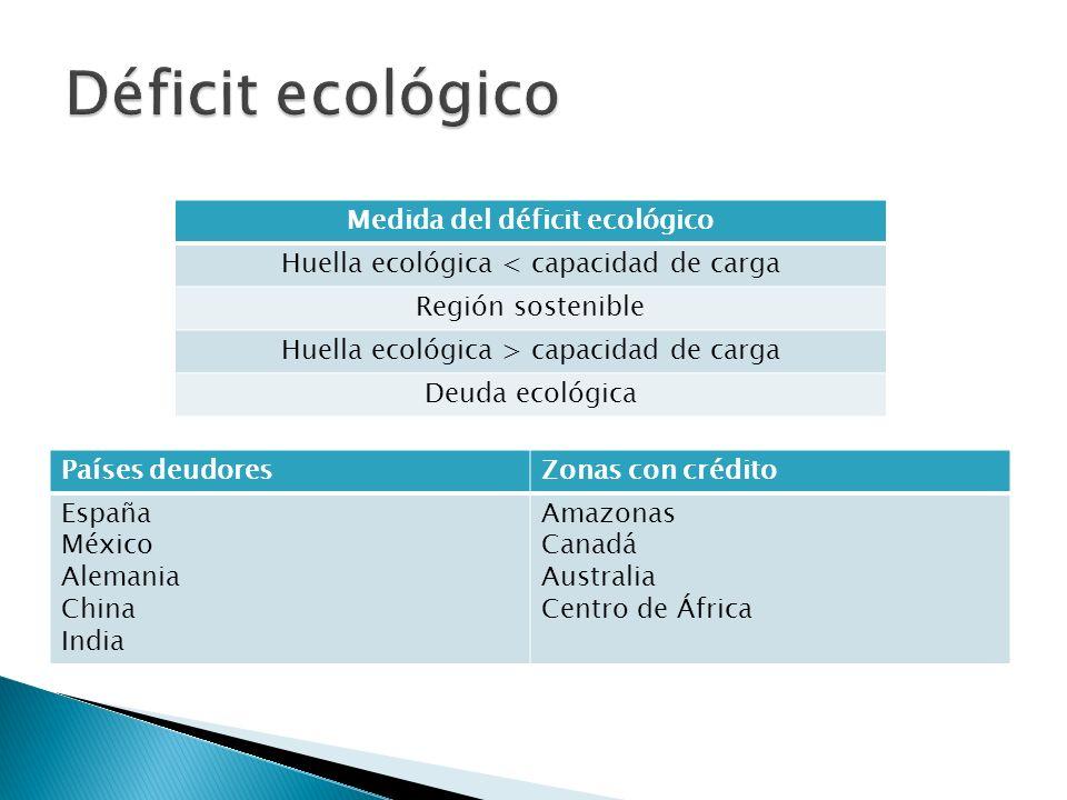 Países deudoresZonas con crédito España México Alemania China India Amazonas Canadá Australia Centro de África Medida del déficit ecológico Huella eco