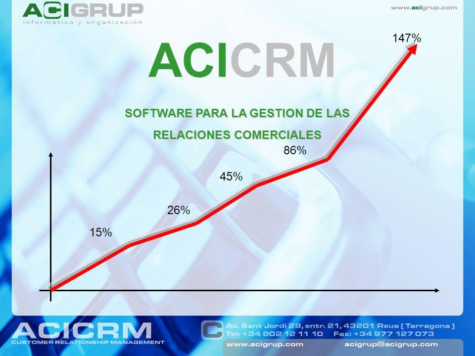 ACICRM SOFTWARE PARA LA GESTION DE LAS RELACIONES COMERCIALES 15% 26% 45% 147% 86%