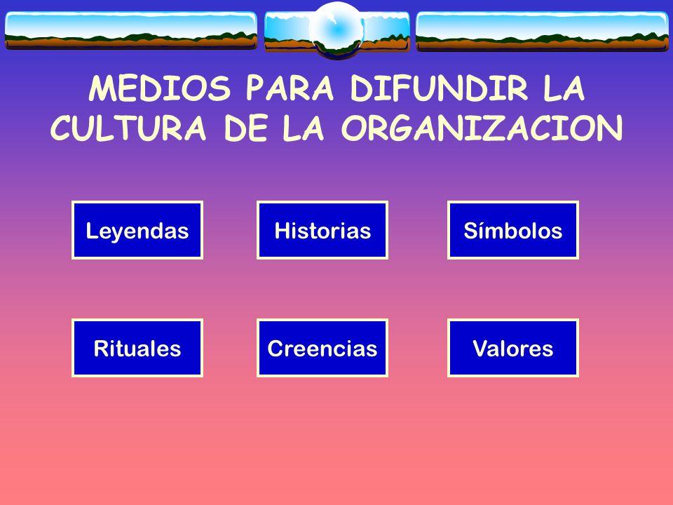 MEDIOS PARA DIFUNDIR LA CULTURA DE LA ORGANIZACION LeyendasHistoriasSímbolos ValoresCreenciasRituales
