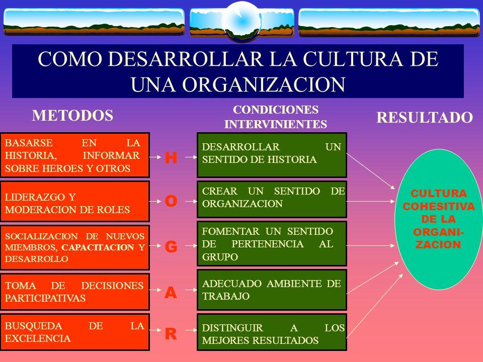 COMO DESARROLLAR LA CULTURA DE UNA ORGANIZACION METODOS DESARROLLAR UN SENTIDO DE HISTORIA BASARSE EN LA HISTORIA, INFORMAR SOBRE HEROES Y OTROS LIDERAZGO Y MODERACION DE ROLES SOCIALIZACION DE NUEVOS MIEMBROS, CAPACITACION Y DESARROLLO TOMA DE DECISIONES PARTICIPATIVAS BUSQUEDA DE LA EXCELENCIA CONDICIONES INTERVINIENTES CREAR UN SENTIDO DE ORGANIZACION FOMENTAR UN SENTIDO DE PERTENENCIA AL GRUPO ADECUADO AMBIENTE DE TRABAJO DISTINGUIR A LOS MEJORES RESULTADOS CULTURA COHESITIVA DE LA ORGANI- ZACION RESULTADO HOGARHOGAR