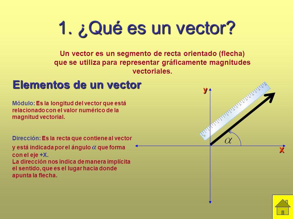 1. ¿Qué es un vector? Un vector es un segmento de recta orientado (flecha) que se utiliza para representar gráficamente magnitudes vectoriales. Elemen