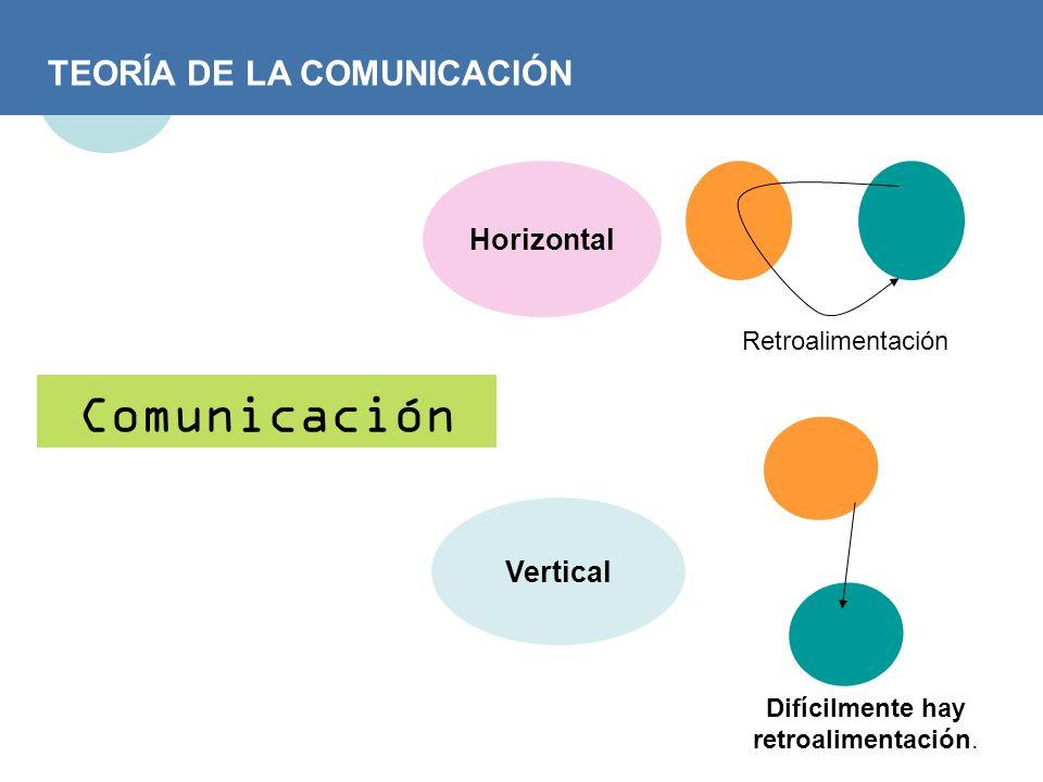 TEORÍA DE LA COMUNICACIÓN Comunicación Horizontal Vertical Retroalimentación Difícilmente hay retroalimentación.