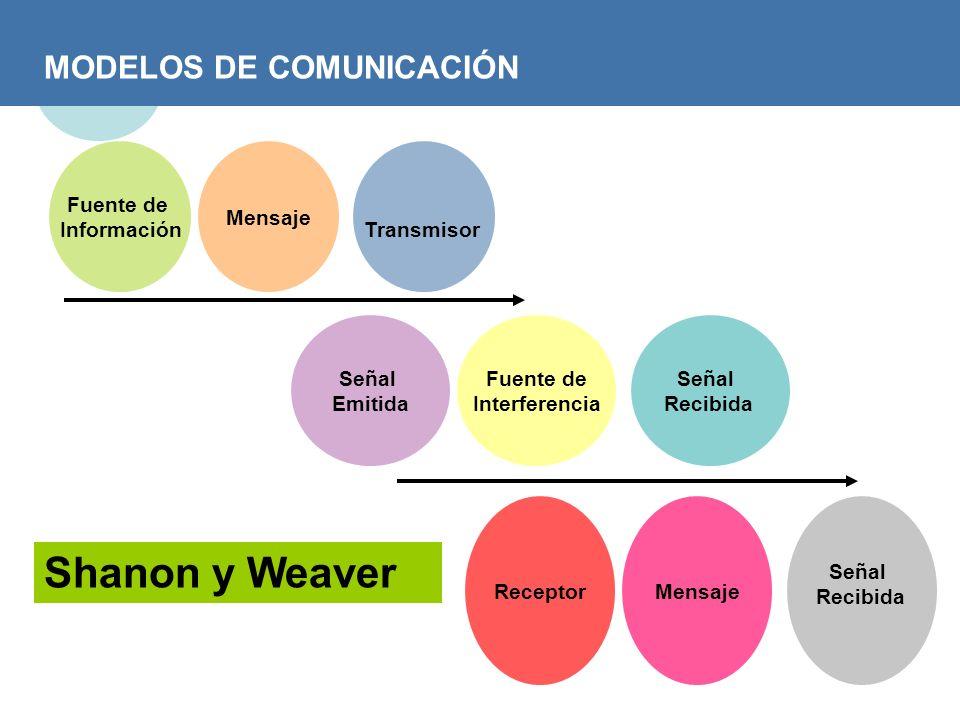MODELOS DE COMUNICACIÓN Shanon y Weaver Fuente de Información Mensaje Transmisor Señal Emitida Fuente de Interferencia Señal Recibida ReceptorMensaje