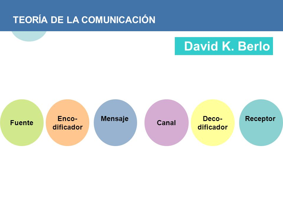 TEORÍA DE LA COMUNICACIÓN David K. Berlo Fuente Enco- dificador Mensaje Canal Deco- dificador Receptor