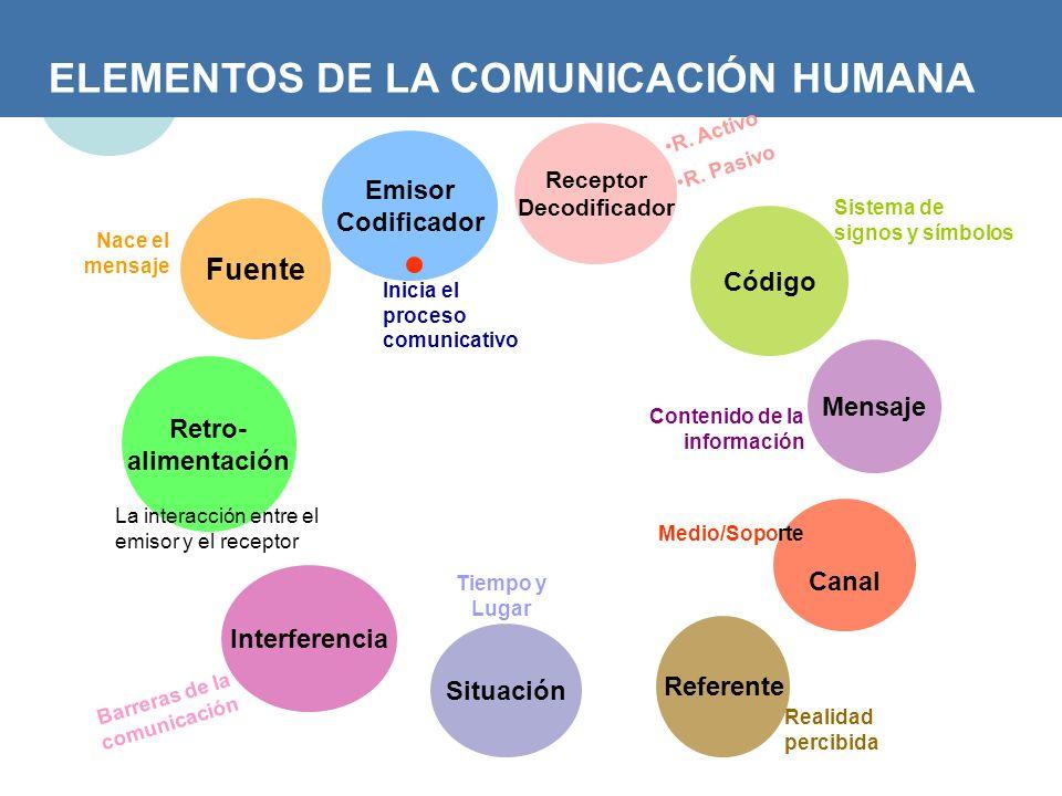 ELEMENTOS DE LA COMUNICACIÓN HUMANA Fuente Nace el mensaje Emisor Codificador Inicia el proceso comunicativo Receptor Decodificador R. Activo R. Pasiv