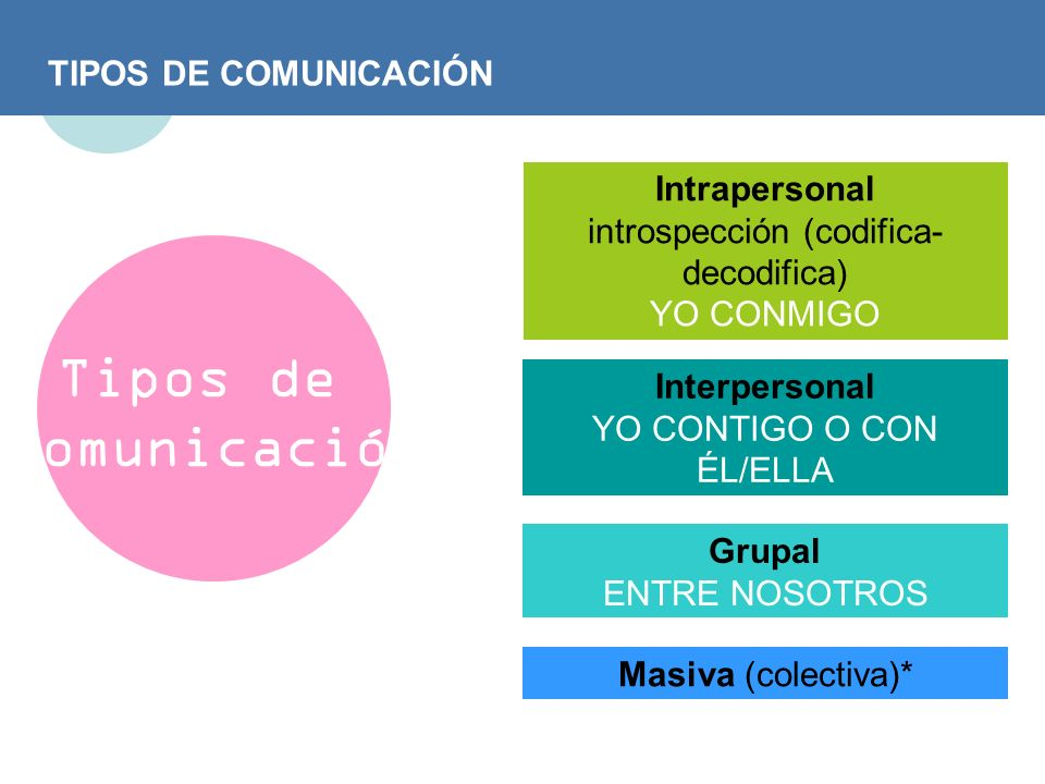 TIPOS DE COMUNICACIÓN Tipos de Comunicación Intrapersonal introspección (codifica- decodifica) YO CONMIGO Grupal ENTRE NOSOTROS Interpersonal YO CONTI