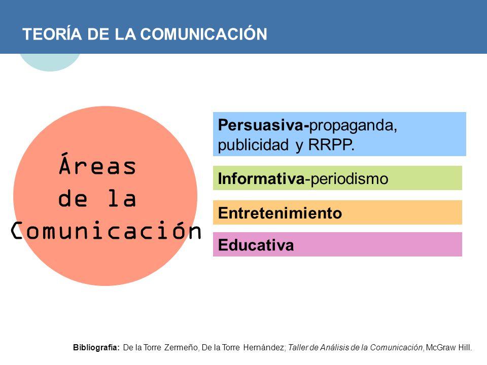 TEORÍA DE LA COMUNICACIÓN Áreas de la Comunicación Persuasiva-propaganda, publicidad y RRPP. Entretenimiento Informativa-periodismo Educativa Bibliogr