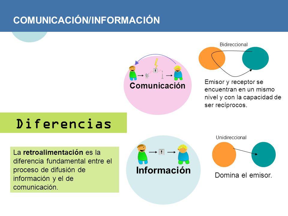 COMUNICACIÓN/INFORMACIÓN Diferencias Comunicación La retroalimentación es la diferencia fundamental entre el proceso de difusión de información y el d