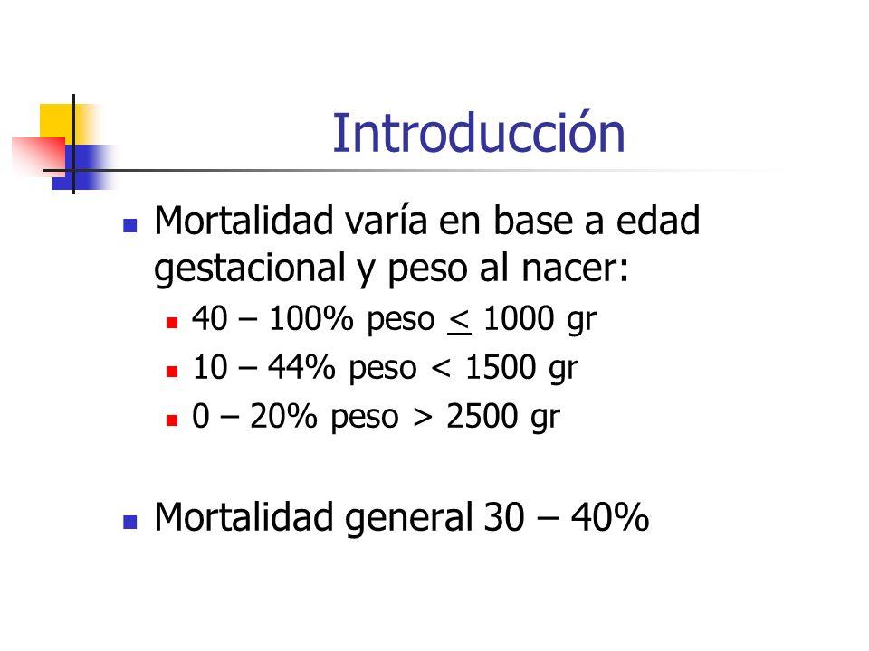 Introducción Mortalidad varía en base a edad gestacional y peso al nacer: 40 – 100% peso < 1000 gr 10 – 44% peso < 1500 gr 0 – 20% peso > 2500 gr Mort