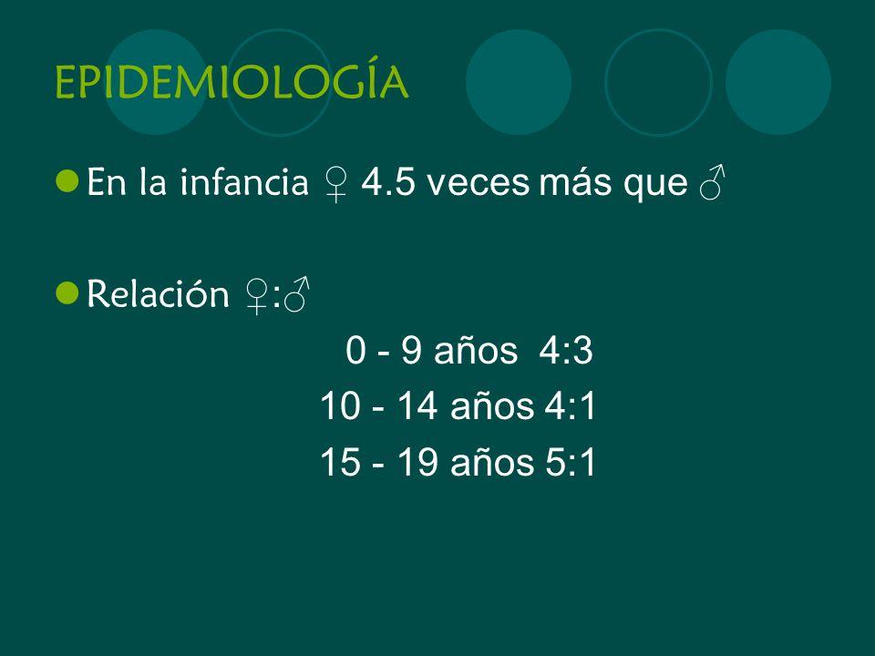 EPIDEMIOLOGÍA En la infancia 4.5 veces más que Relación : 0 - 9 años 4:3 10 - 14 años 4:1 15 - 19 años 5:1