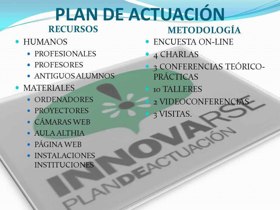 PLAN DE ACTUACIÓN RECURSOS METODOLOGÍA HUMANOS PROFESIONALES PROFESORES ANTIGUOS ALUMNOS MATERIALES ORDENADORES PROYECTORES CÁMARAS WEB AULA ALTHIA PÁGINA WEB INSTALACIONES INSTITUCIONES ENCUESTA ON-LINE 4 CHARLAS 3 CONFERENCIAS TEÓRICO- PRÁCTICAS 10 TALLERES 2 VIDEOCONFERENCIAS 3 VISITAS.