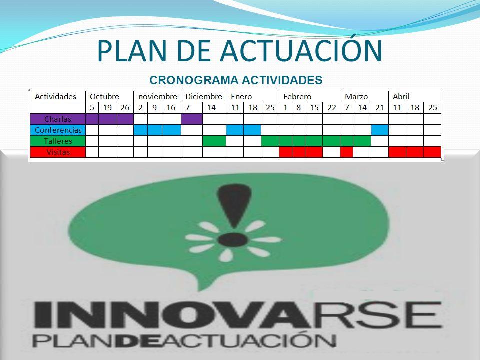 PLAN DE ACTUACIÓN CRONOGRAMA ACTIVIDADES