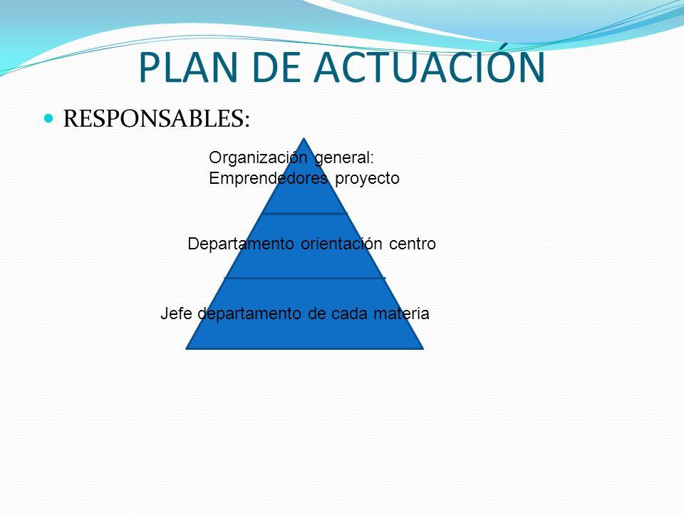 PLAN DE ACTUACIÓN RESPONSABLES: Organización general: Emprendedores proyecto Departamento orientación centro Jefe departamento de cada materia