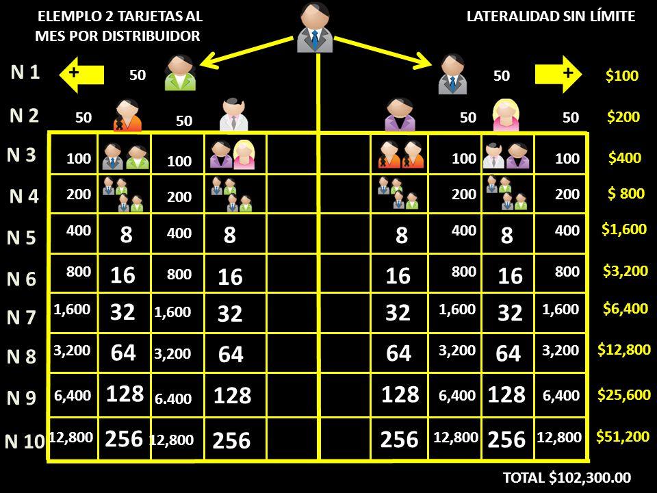 8 16 32 64 128 256 16 32 64 128 256 8 16 32 64 128 256 N 4 N 5 N 6 N 7 N 8 N 9 N 10 N 1 N 2 N 3 LATERALIDAD SIN LÍMITE + + 8 16 32 64 128 256 8 100 200 400 800 1,600 3,200 6,400 12,800 50 100 200 400 800 1,600 3,200 6.400 12,800 50 100 200 400 800 1,600 3,200 6,400 12,800 50 $400 $ 800 $1,600 $3,200 $6,400 $12,800 $25,600 $51,200 $200 $100 ELEMPLO 2 TARJETAS AL MES POR DISTRIBUIDOR TOTAL $102,300.00