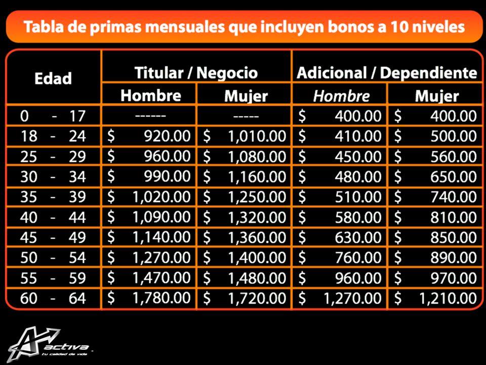 SEGURO GASTO MÉDICO MAYOR ACTIVA Suma asegurada de $200,000.00 12 primas mensuales AUTO financiables Hospitales a nivel nacional Pago directo o rembolso Coaseguro del 10% Deducible de $9,000.00 Edades de aceptación de 0 a 64 años.