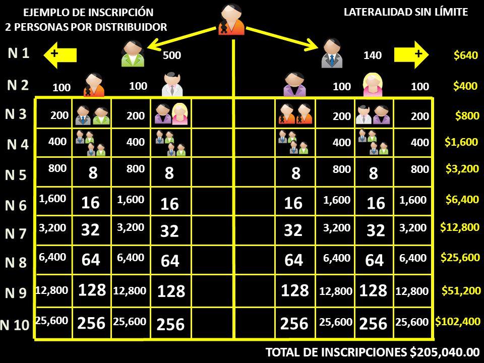 8 16 32 64 128 256 16 32 64 128 256 8 16 32 64 128 256 N 4 N 5 N 6 N 7 N 8 N 9 N 10 N 1 N 2 N 3 200 $800 400 $1,600 800 $3,200 1,600 $6,400 3,200 $12,800 6,400 $25,600 12,800 $51,200 25,600 $102,400 100 $400 500140 $640 TOTAL DE INSCRIPCIONES $205,040.00 EJEMPLO DE INSCRIPCIÓN 2 PERSONAS POR DISTRIBUIDOR LATERALIDAD SIN LÍMITE + + 8 16 32 64 128 256 200 400 800 1,600 3,200 12,800 6,400 25,600 100 8