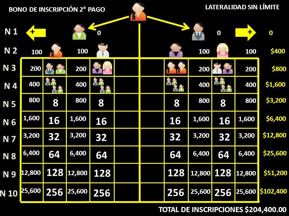 8 16 32 64 128 256 16 32 64 128 256 8 16 32 64 128 256 N 4 N 5 N 6 N 7 N 8 N 9 N 10 N 1 N 2 N 3 200 $800 400 $1,600 800 $3,200 1,600 $6,400 3,200 $12,800 6,400 $25,600 12,800 $51,200 25,600 $102,400 100 $400 00 0 TOTAL DE INSCRIPCIONES $204,400.00 BONO DE INSCRIPCIÓN 2° PAGO LATERALIDAD SIN LÍMITE + + 8 16 32 64 128 256 200 400 800 1,600 3,200 12,800 6,400 25,600 100 8