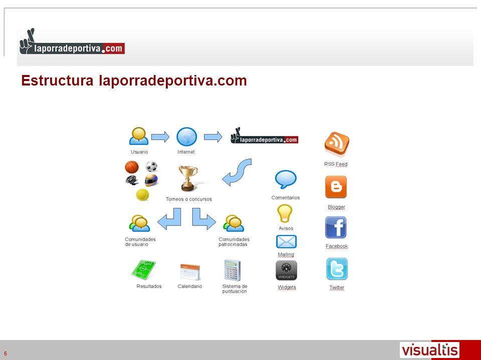 Telecom Media Networks v4.2 5 Estructura laporradeportiva.com