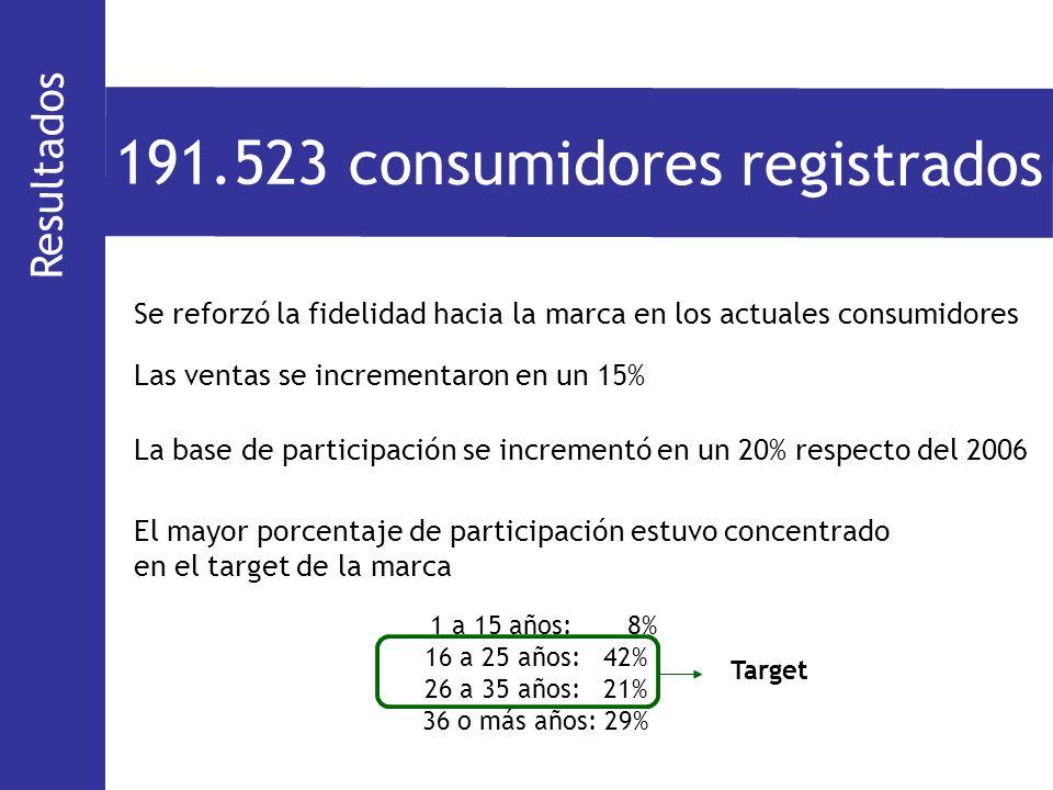 Resultados 191.523 consumidores registrados 1 a 15 años: 8% 16 a 25 años: 42% 26 a 35 años: 21% 36 o más años: 29% Target El mayor porcentaje de parti