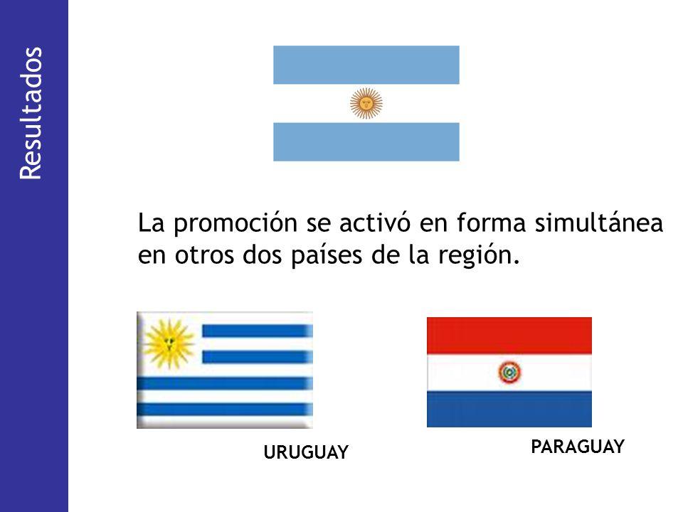 (48,2%) (29,6 %) (4,2%) (18%) La promoción se activó en forma simultánea en otros dos países de la región. URUGUAY PARAGUAY Resultados
