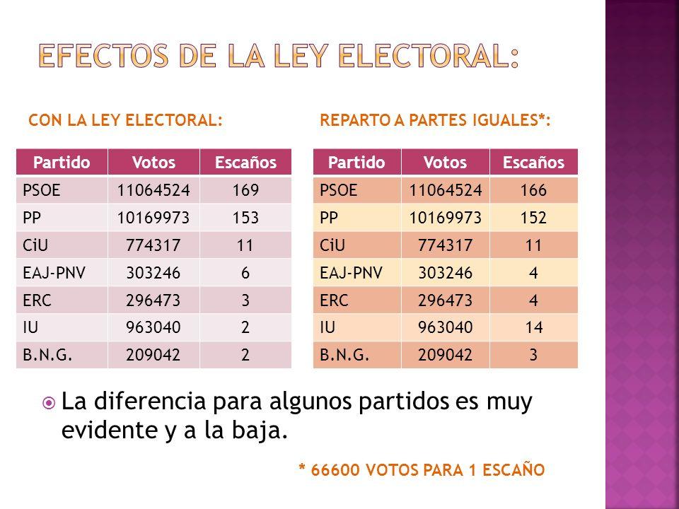 PartidoVotosEscaños PSOE11064524166 PP10169973152 CiU77431711 EAJ-PNV3032464 ERC2964734 IU96304014 B.N.G.2090423 PartidoVotosEscaños PSOE11064524169 P