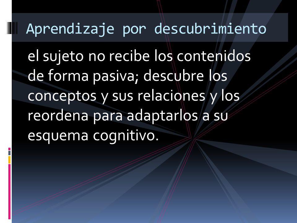 el sujeto no recibe los contenidos de forma pasiva; descubre los conceptos y sus relaciones y los reordena para adaptarlos a su esquema cognitivo. Apr