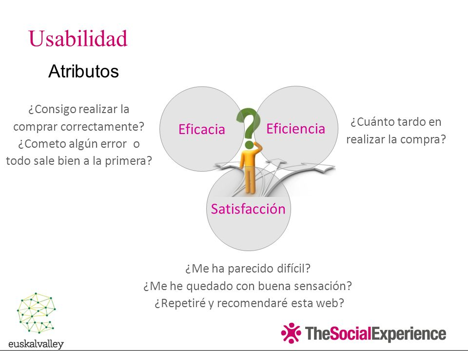 Eficacia Eficiencia Satisfacción Atributos ¿Consigo realizar la comprar correctamente.