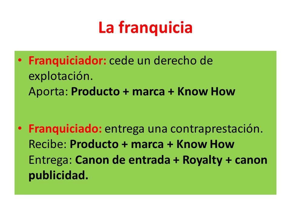 La franquicia Franquiciador: cede un derecho de explotación. Aporta: Producto + marca + Know How Franquiciado: entrega una contraprestación. Recibe: P