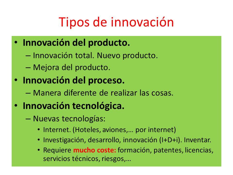 Tipos de innovación Innovación del producto. – Innovación total. Nuevo producto. – Mejora del producto. Innovación del proceso. – Manera diferente de