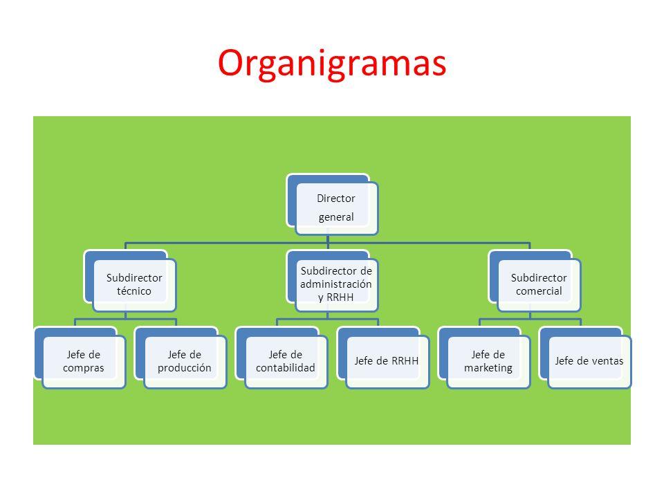 Organigramas Director general Subdirector técnico Jefe de compras Jefe de producción Subdirector de administración y RRHH Jefe de contabilidad Jefe de