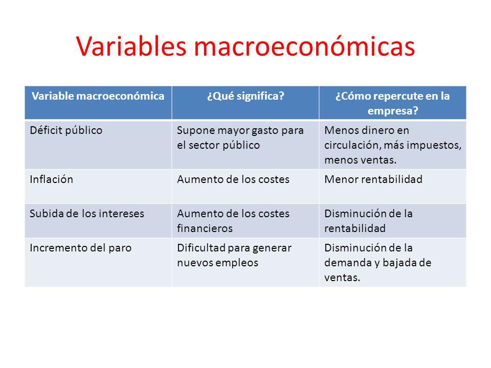 Variables macroeconómicas Variable macroeconómica¿Qué significa?¿Cómo repercute en la empresa? Déficit públicoSupone mayor gasto para el sector públic