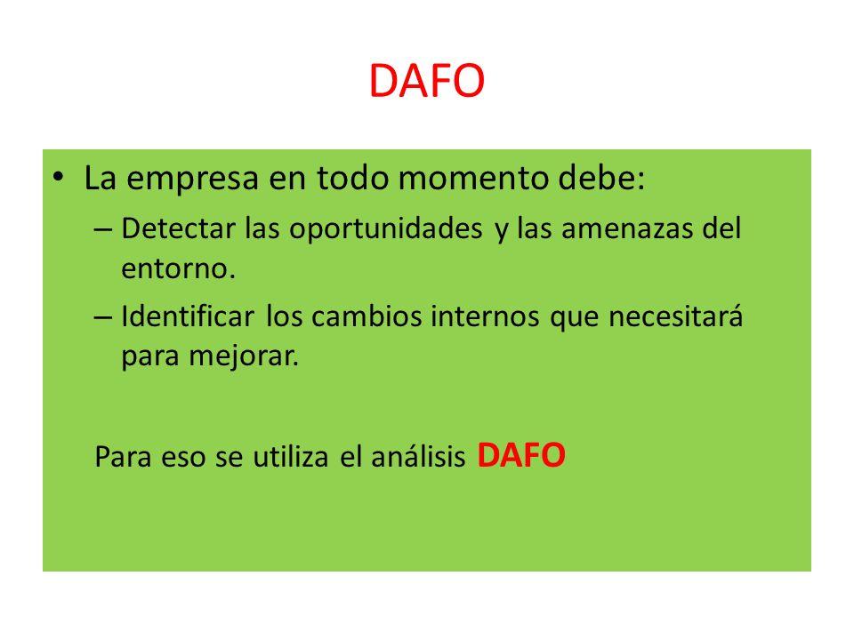 DAFO La empresa en todo momento debe: – Detectar las oportunidades y las amenazas del entorno. – Identificar los cambios internos que necesitará para