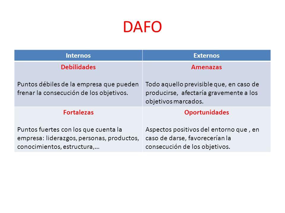 DAFO InternosExternos Debilidades Puntos débiles de la empresa que pueden frenar la consecución de los objetivos. Amenazas Todo aquello previsible que