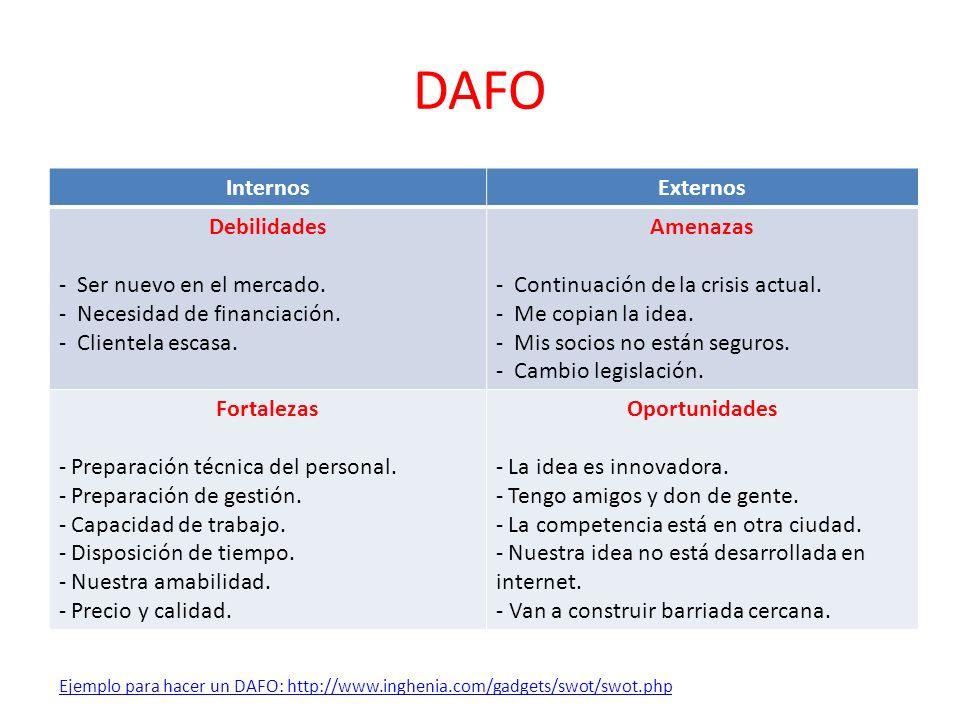 DAFO InternosExternos Debilidades - Ser nuevo en el mercado. - Necesidad de financiación. - Clientela escasa. Amenazas - Continuación de la crisis act