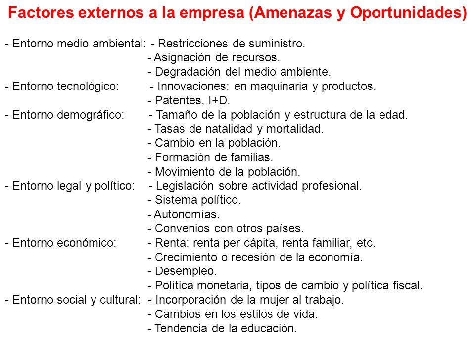 Factores externos a la empresa (Amenazas y Oportunidades) - Entorno medio ambiental: - Restricciones de suministro. - Asignación de recursos. - Degrad