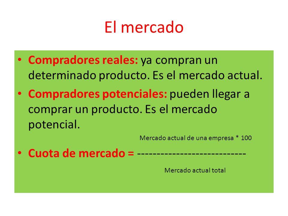 El mercado Compradores reales: ya compran un determinado producto. Es el mercado actual. Compradores potenciales: pueden llegar a comprar un producto.