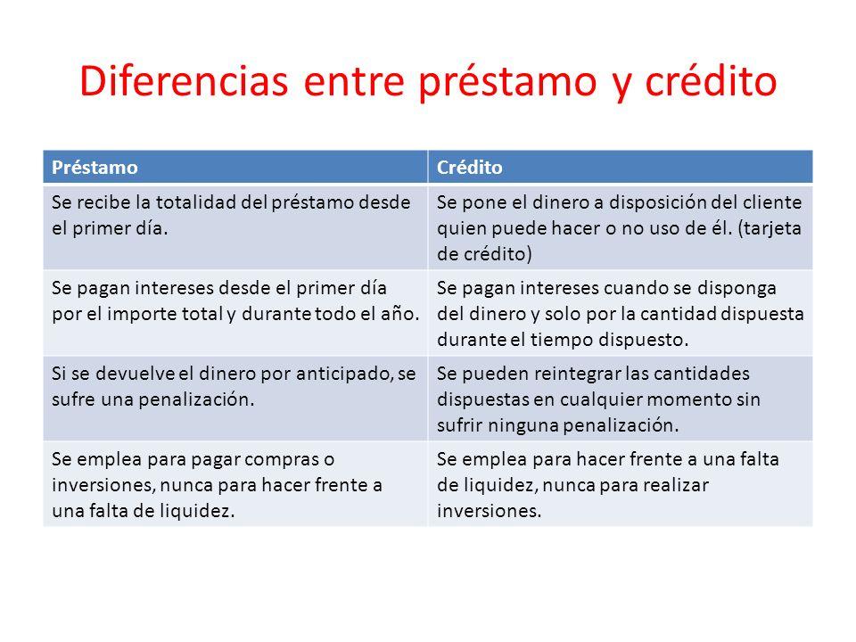 Diferencias entre préstamo y crédito PréstamoCrédito Se recibe la totalidad del préstamo desde el primer día. Se pone el dinero a disposición del clie